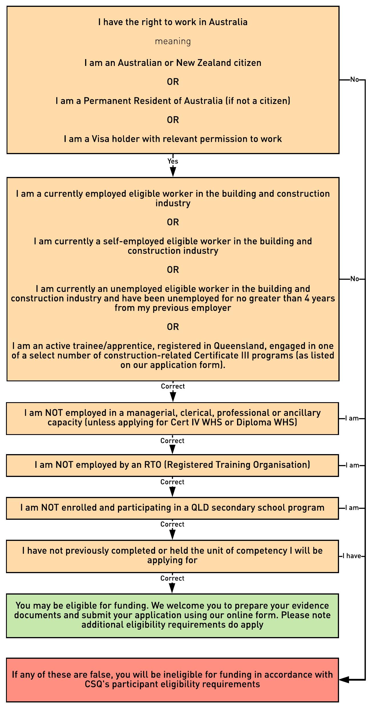 Self-screen eligibility flowchart
